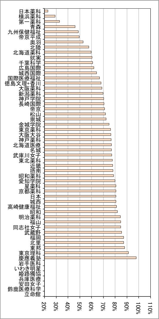 薬剤師 国家 試験 受験 者 数